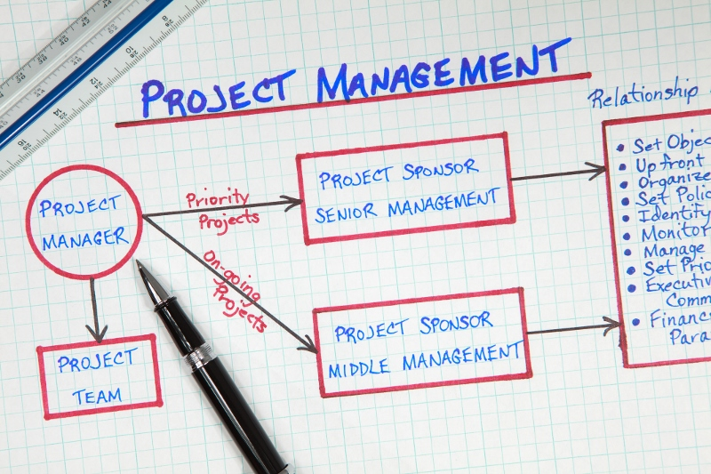 Key Skills for Product/Project Management